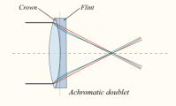 chrmatic_doublet_415px-Lens6b-en