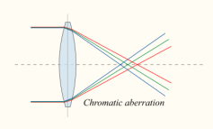 Chromatic_aberration_lens_diagram