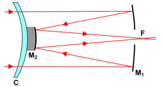 Diagram_Reflector_RuttenMaksutov